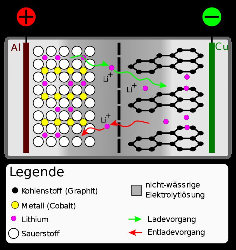 Schmematischer Aufbau einer Lithium-Ionen-Zelle. Pluspol aus Aluminium links, Minuspol aus Kupfer rechts, Separator in der Mitte. Zwischen den Polen befindet sich Elektrolyt mit Lithium-Ionen.